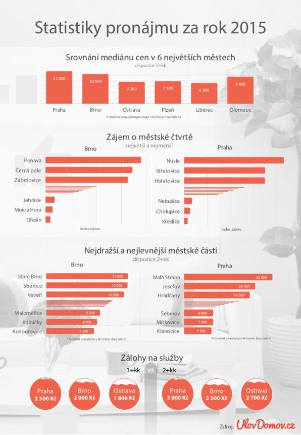 Statistiky pronájmu za rok 2015 v grafu
