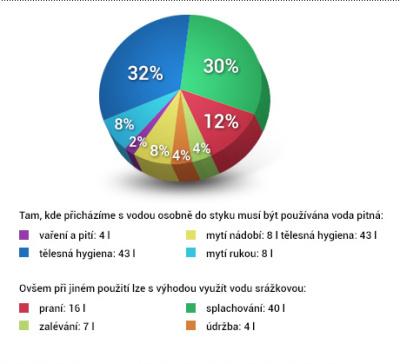 Graf využití pitné a dešťové vody v domácnosti